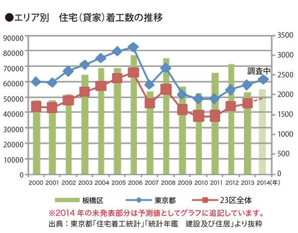 志村三丁目エリアレポート_14