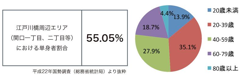 江戸川橋レポート_11