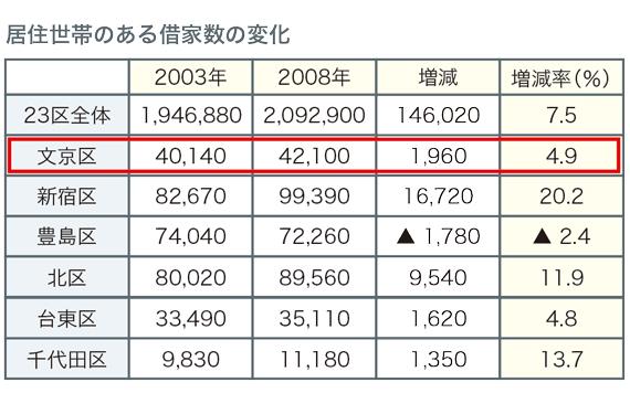 江戸川橋レポート_13