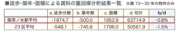 御茶ノ水レポート_08