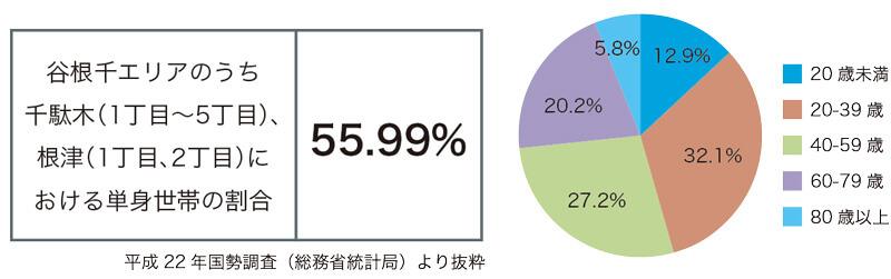 千駄木レポート_10