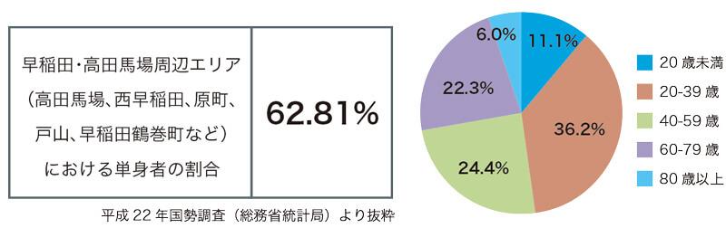 早稲田レポート_10