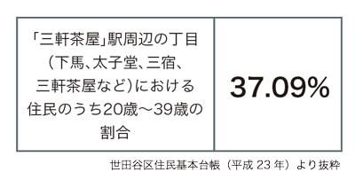 三軒茶屋レポート_04