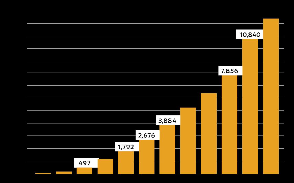 ウェイティング登録者の累計推移