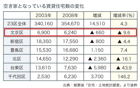 江戸川橋レポート_14