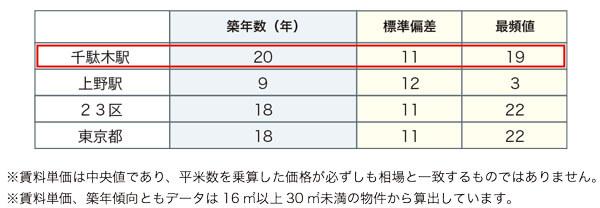 千駄木レポート_07